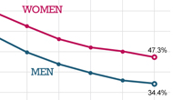 Both men and women are less likely to marry in their twenties
